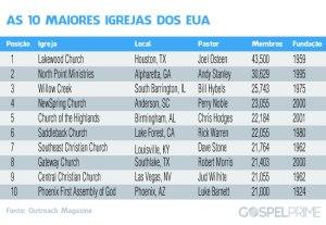 tabela-igrejas-eua